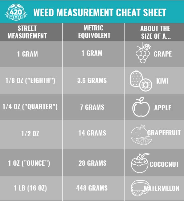 Weed Measurements Chart