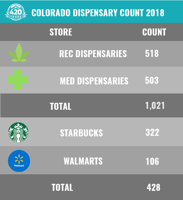 How many dispensaries in Colorado chart