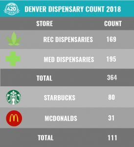 how many dispensaries in Denver chart