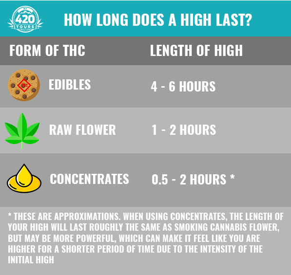 How long does a high last