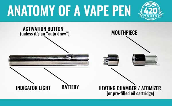 How to Use a Vape Pen | A Complete Guide for Beginners | My 420 Tours